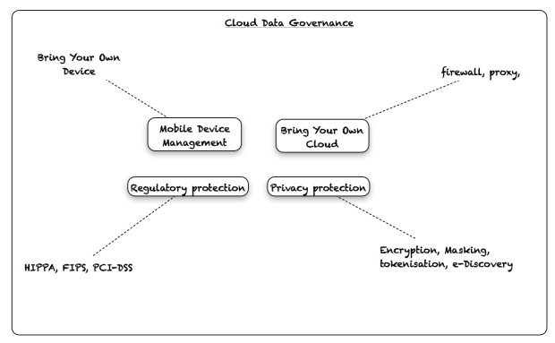 Cloud Data Governance